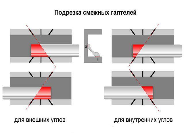 Как вырезать угол