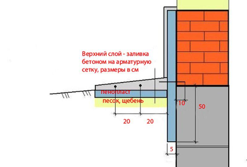 Оптимальная конструкция утепления отмостки
