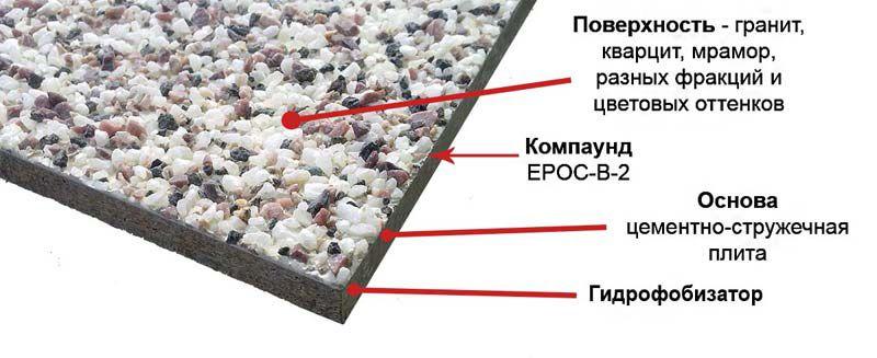 Плиты с каменной крошкой