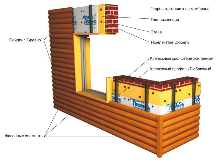 Схема крепления металлического сайдинга