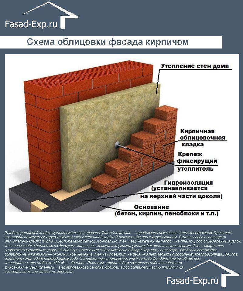 Схема облицовки фасада кирпичом