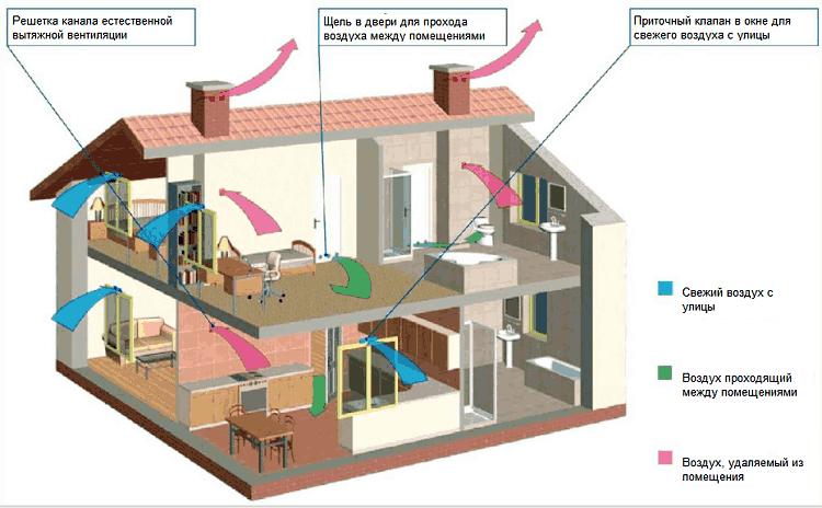 Схема вентиляции помещений в многоэтажном частном доме