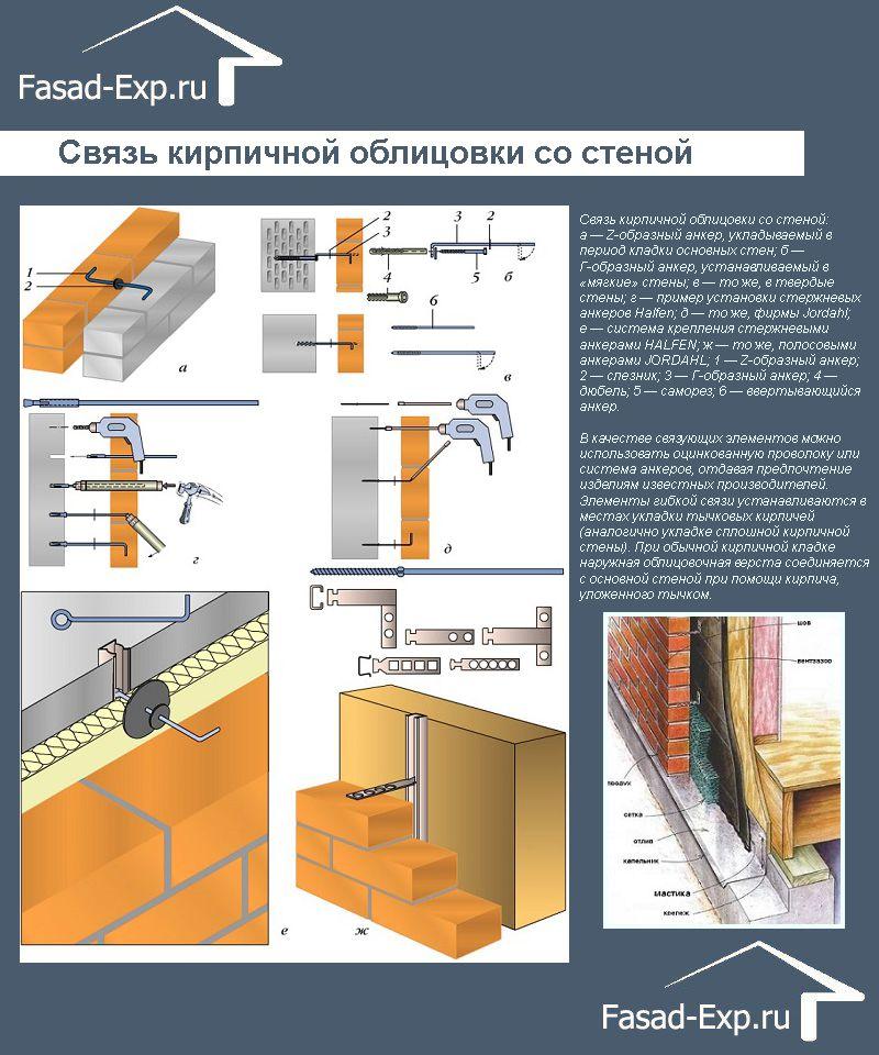 Связь кирпичной облицовки со стеной
