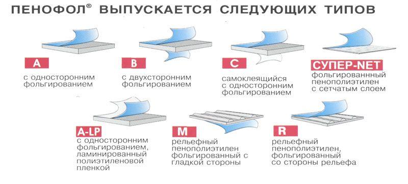 Типы пенофола