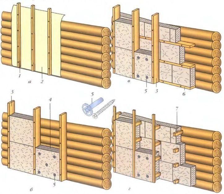 Вентилируемый фасад для бревенчатого или брусового дома
