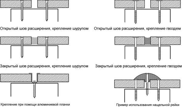 Возможные конструкции краёв и швов