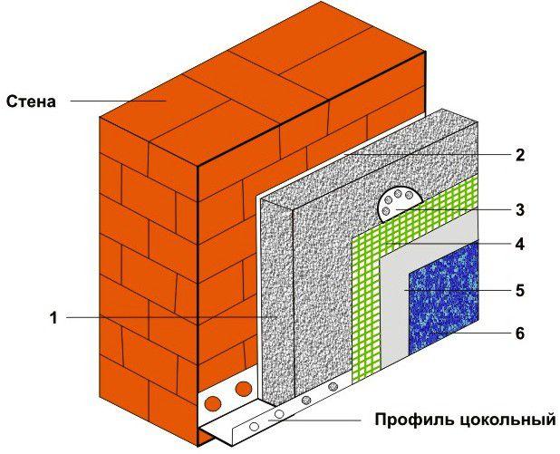 Схема утепления пеноплексом: 1 - плиты пеноплекса, 2 - клей, 3 - дюбеля, 4 - армирующая сетка, 5 - грунтовка, 6 - штукатурное покрытие