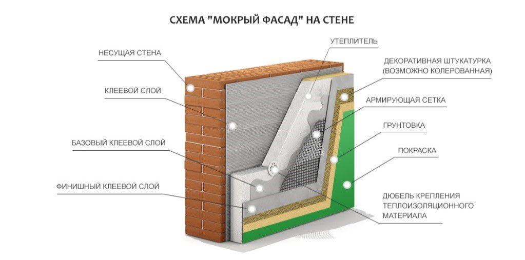"""Структурная схема """"мокрого"""" фасада"""