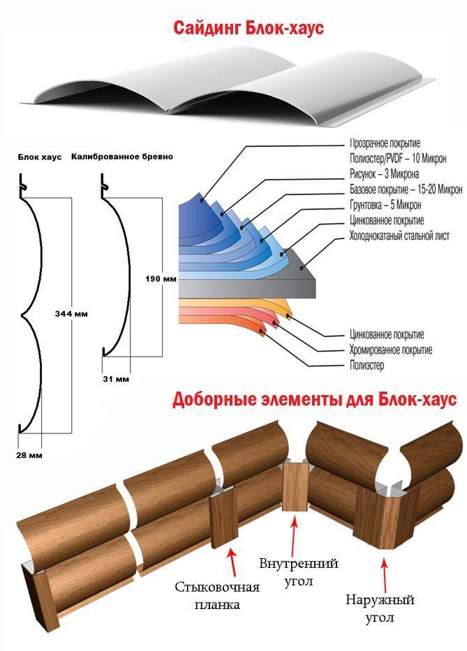 Структура металлического сайдинга