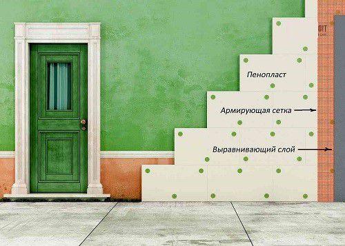 Схема закрепления теплоизоляционных плит