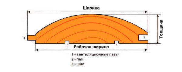 Блок-хаус размеры