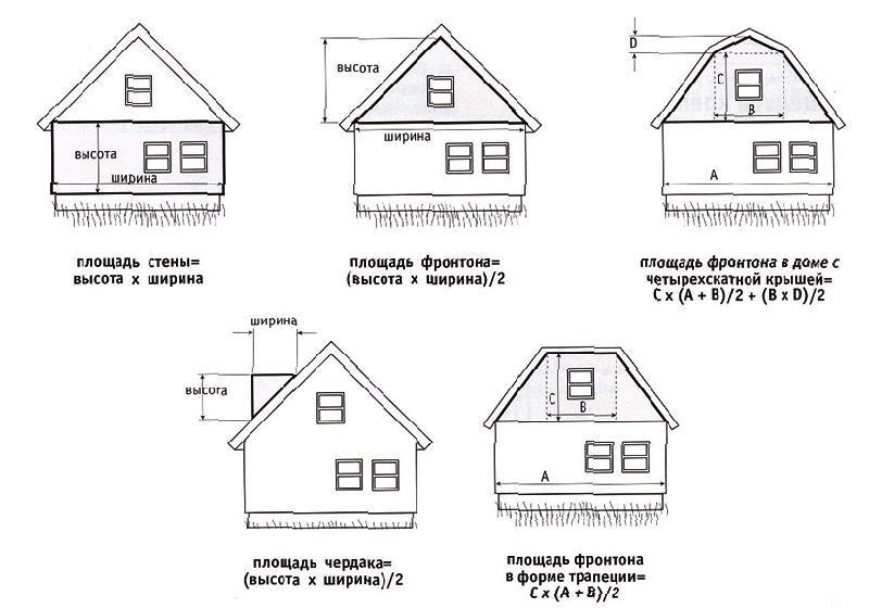 Для расчета облицовки можно использовать простейшие формулы