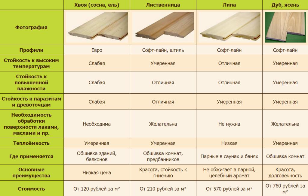 Сравнительные характеристики деревянной евровагонки