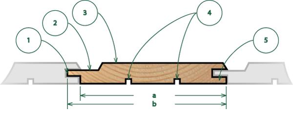 Как устроена вагонка: 1. шип; 2. полка; 3. лицевая пласть; 4. компенсационные пазы; 5. нижняя кромка паза; a. рабочая ширина; b. полная ширина.
