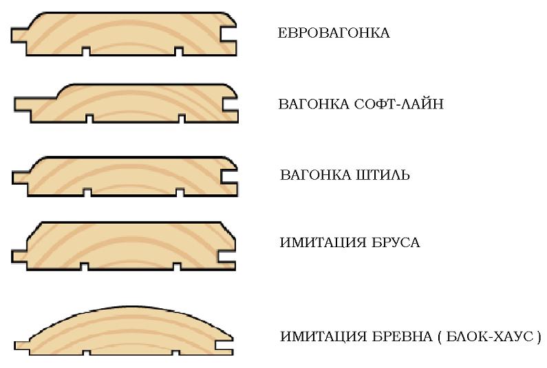 Классификация вагонки по видам профиля