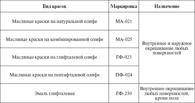 Маркировка и назначение масляных красок и эмалей