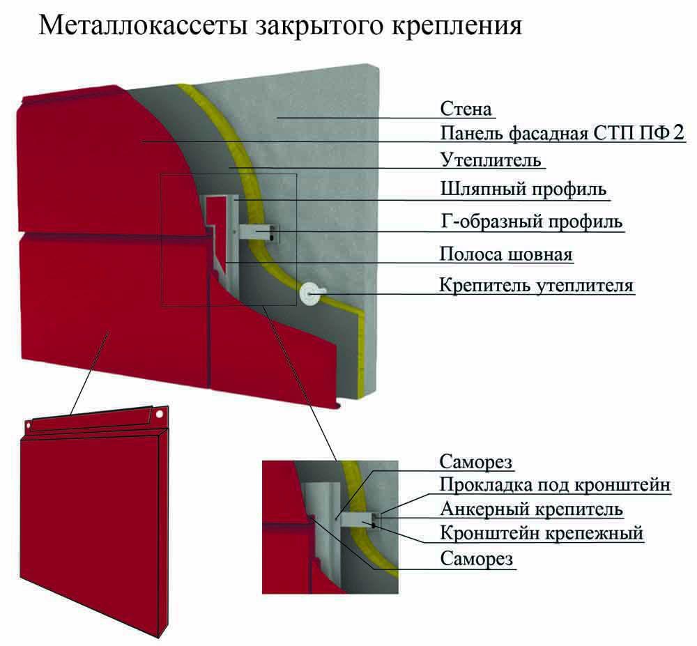 Металлокассеты закрытого крепления