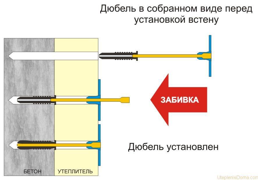 Методика монтажа тарельчатых дюбелей для утеплителя