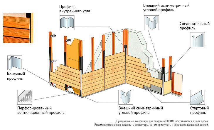 Монтаж фиброцементного сайдинга, схема