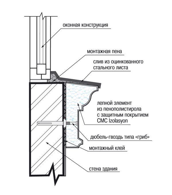 Монтаж изделия на дюбель-гвозди типа «гриб» и клеевую смесь