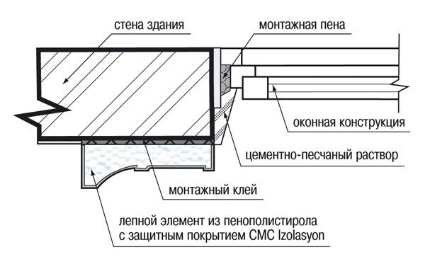 Монтаж оконного обрамления