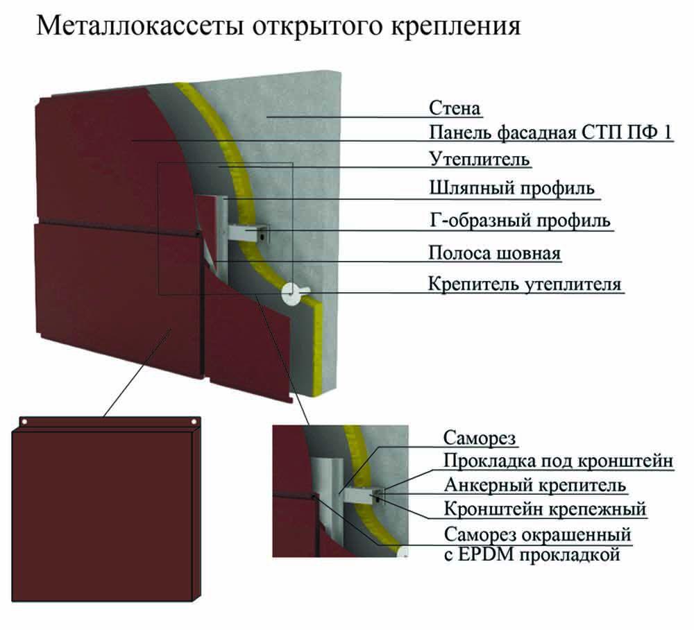Основное отличие металлокассет открытого и закрытого типа в креплении самого шва металлокассеты