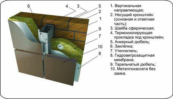 Подробная схема монтажа фасадных кассет