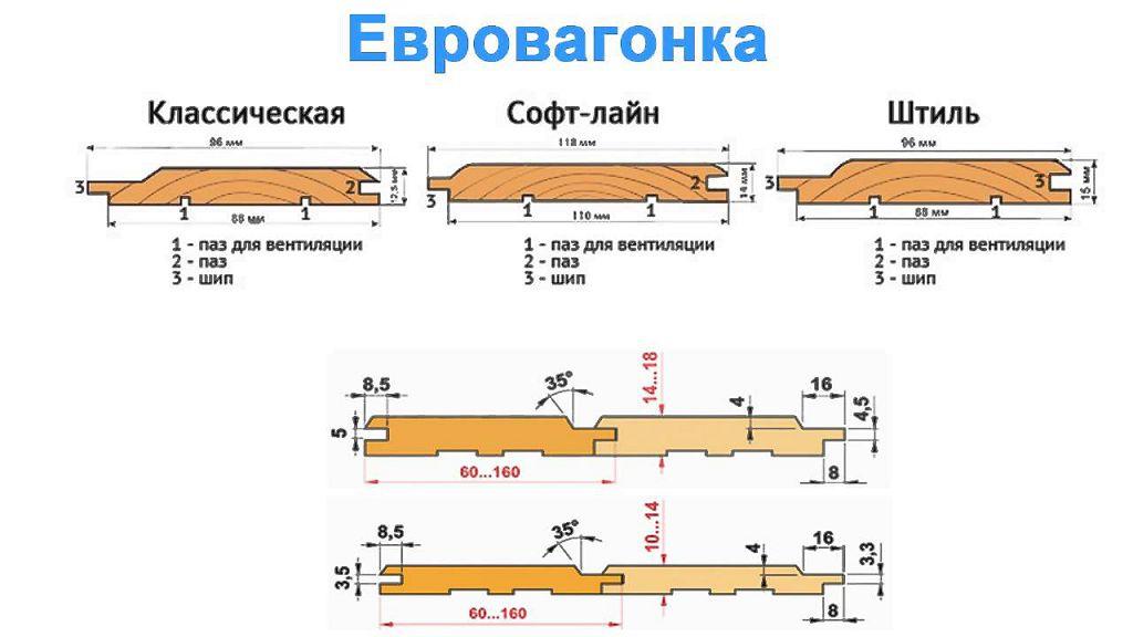 Размеры вагонки