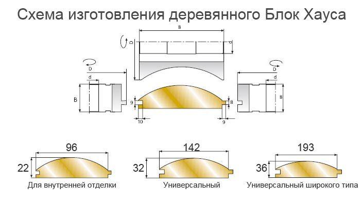 Схема изготовления различных типов деревянного Блок Хауса