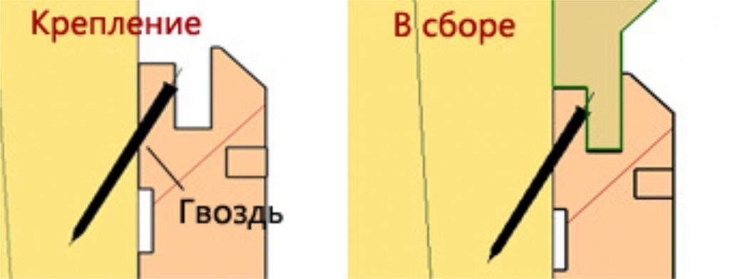 Схема крепления панелей вагонки к каркасу