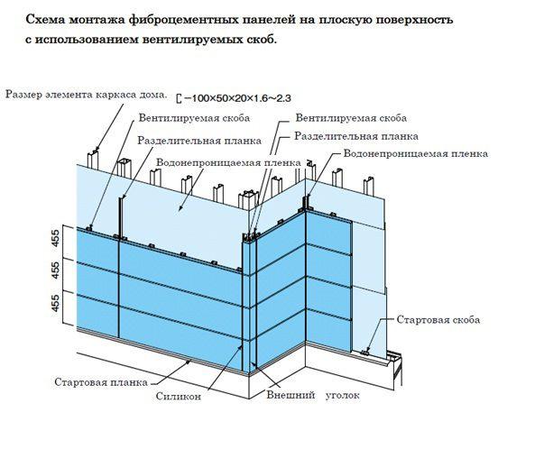 Схема монтажа фиброцементных панелей на плоскую поверхность