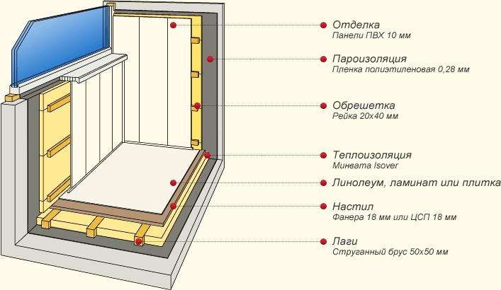 Схема отделки балкона панелями ПВХ