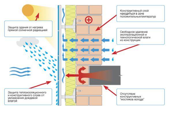 Схема теплообмена стены с вентилируемым фасадом