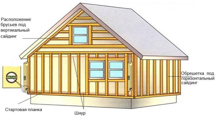 Схема устройства деревянной обрешетки под сайдинг