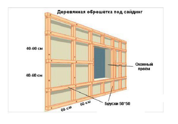 Схема устройства деревянной обрешётки для сайдинга