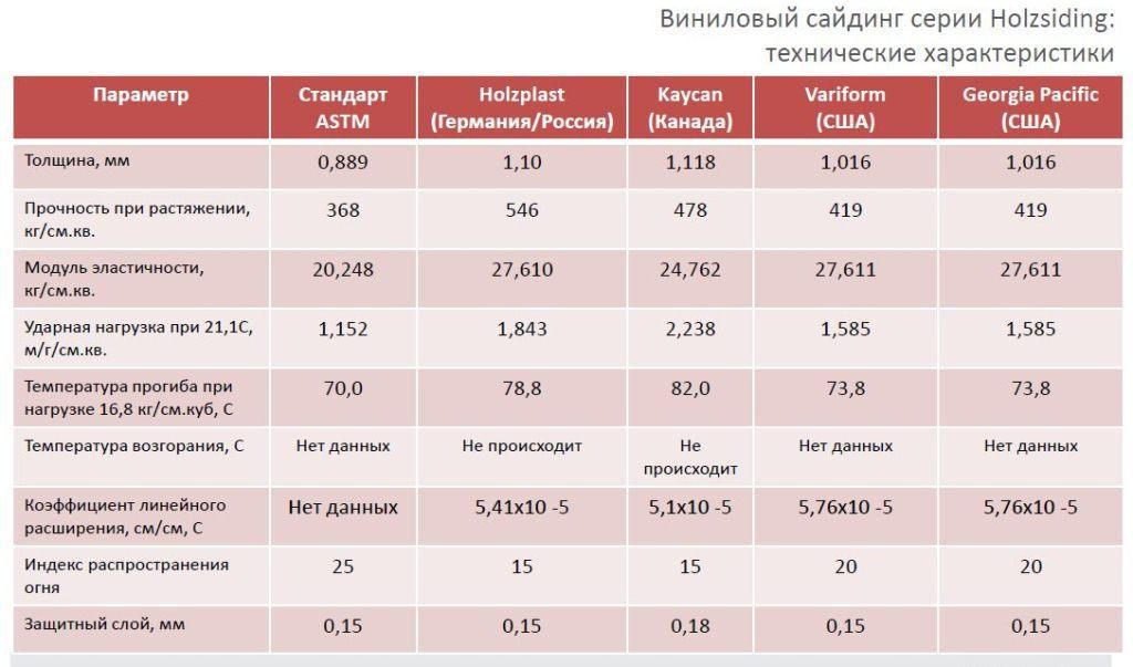 Сравнительная таблица характеристик сайдинга разных производителей