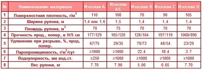 Сравнительная таблица характеристик видов изоспана
