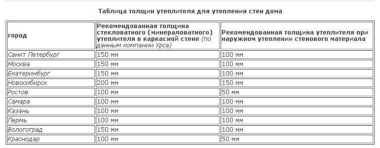 Таблица подбора толщины утеплителя для основных климатических зон России