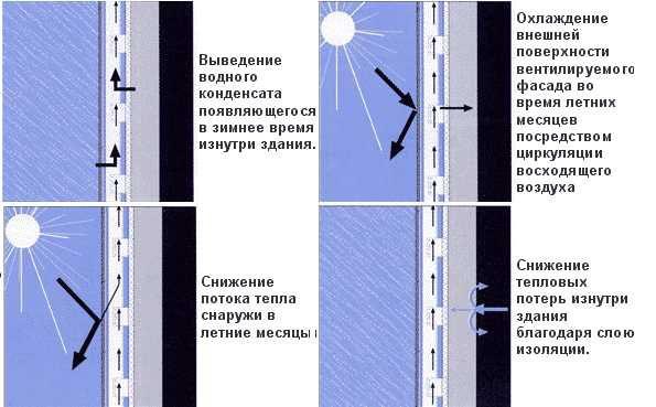 Вентилируемые фасады, схема