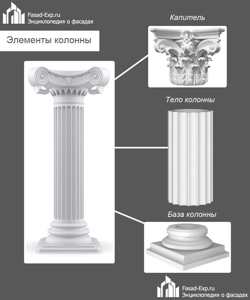 Элементы колонны
