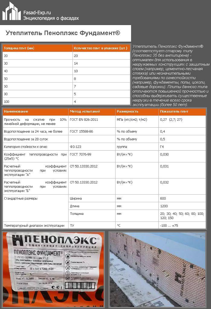 Утеплитель Пеноплэкс Фундамент®
