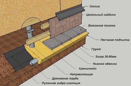 Схема монтажа цокольного ПВХ-сайдинга