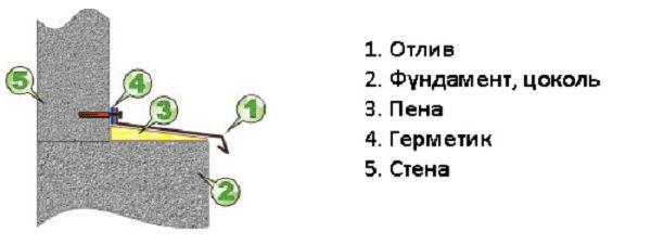 Схема крепления отлива