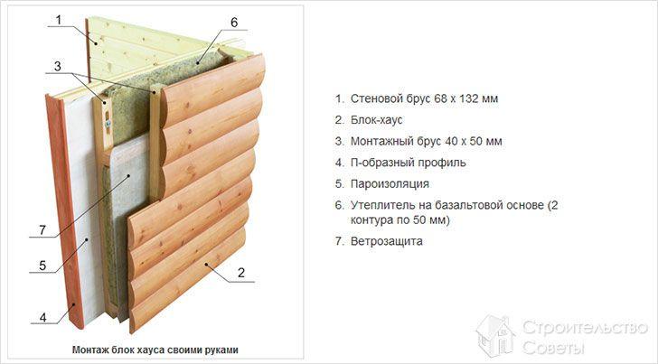 Схема монтажа блок-хауса
