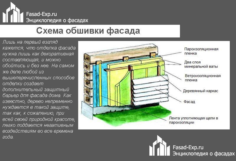 Схема обшивки фасада деревянного дома