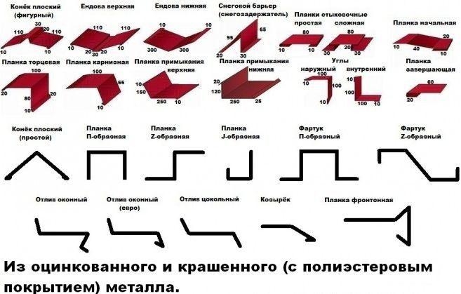 Доборные элементы для гибкой черепицы (мягкой кровли) и металлочерепицы