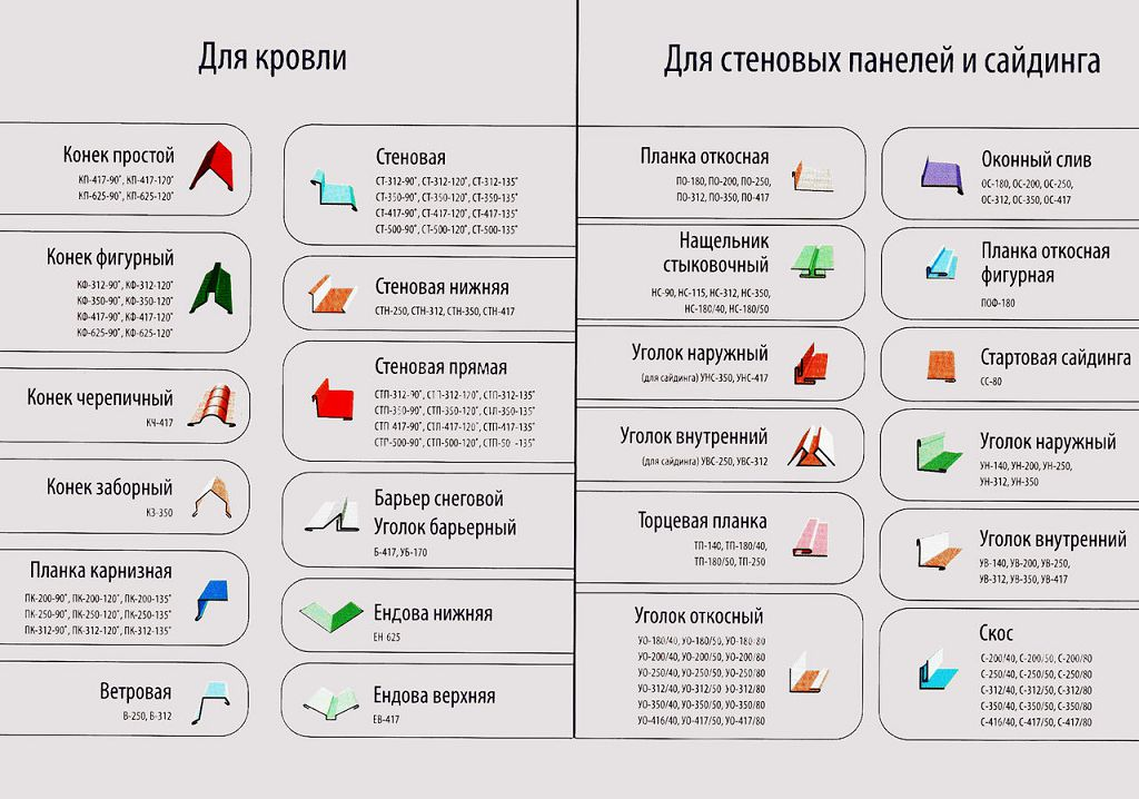 Доборные элементы для кровли, стеновых панелей и сайдинга