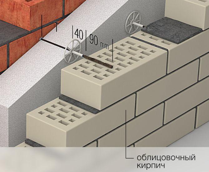 Крепление стены из облицовочного кирпича к несущему основанию через утеплитель