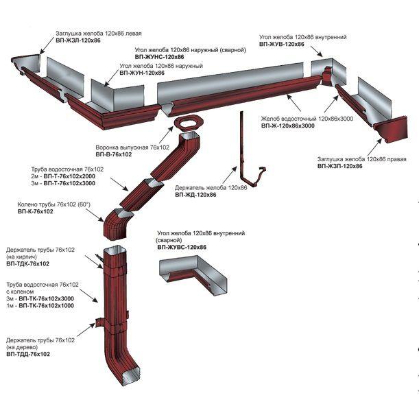 Основные элементы водосточной системы