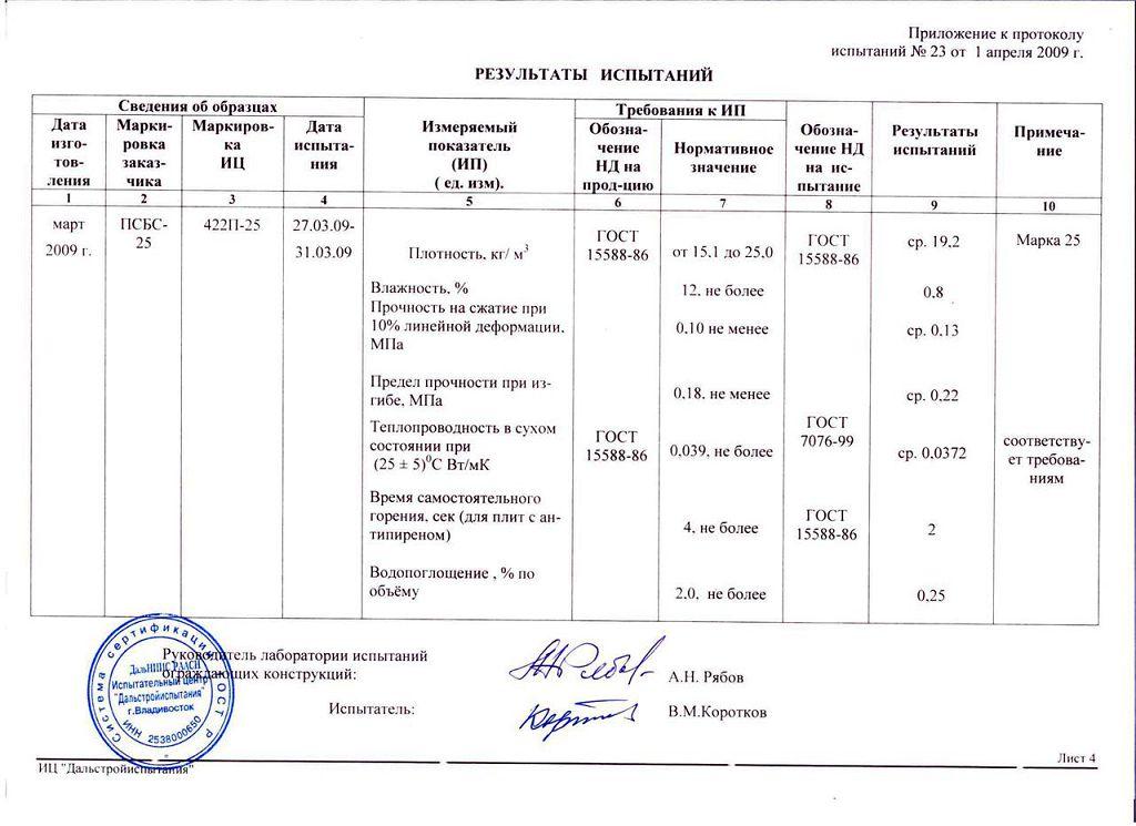 Пенопласт, результаты испытаний по ГОСТ 15588-86